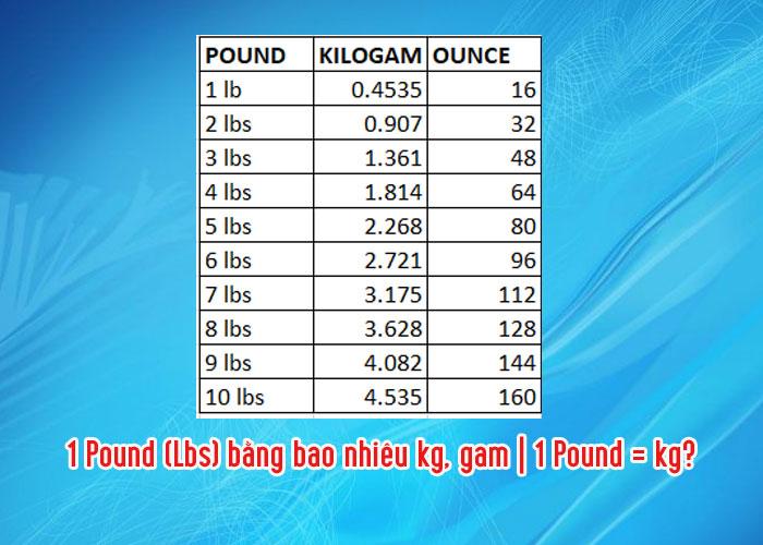 1 Pound (Lbs) bằng bao nhiêu kg, gam | 1 Pound = kg?
